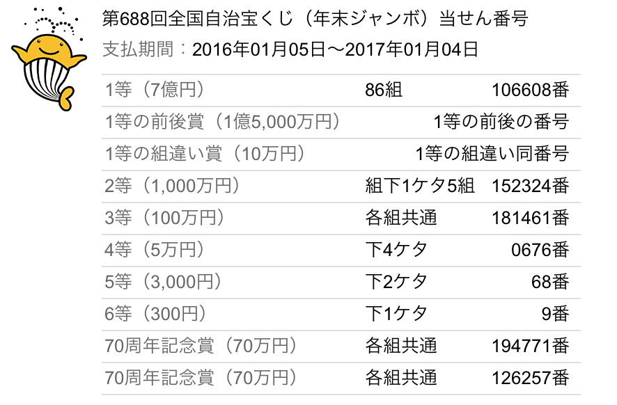 年末ジャンボ宝くじ 7億円