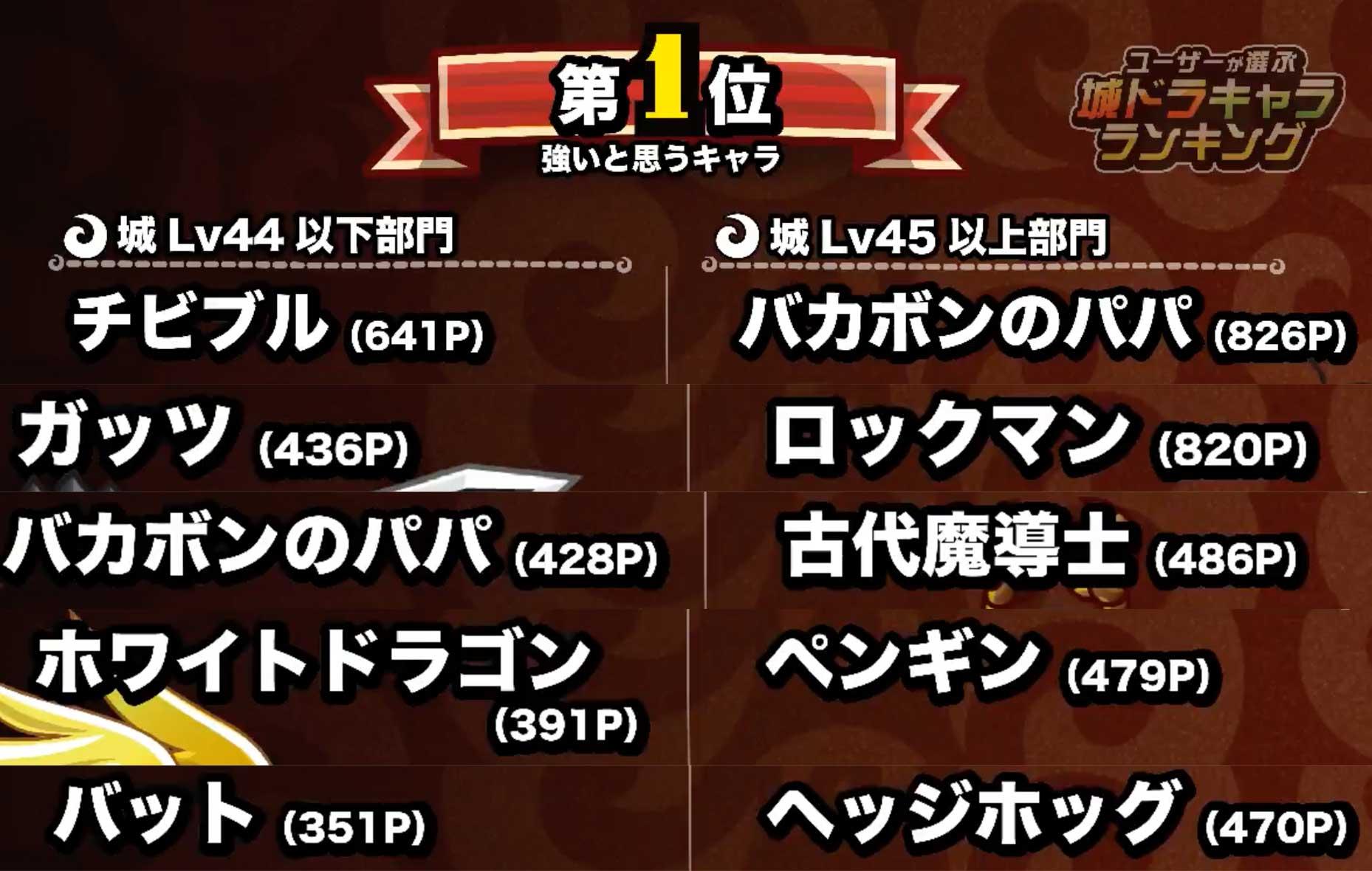 【城ドラ】キャラランキングTOP5に見る強キャラの3つの条件とは?【城とドラゴン】